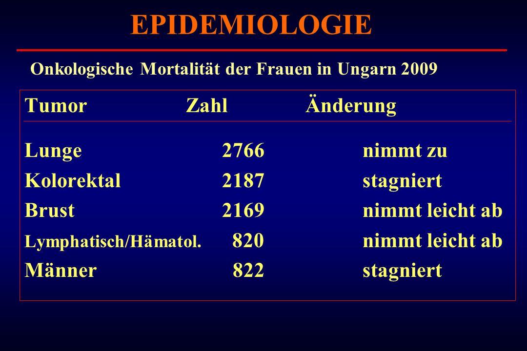 Tumor ZahlÄnderung Lunge 2766 nimmt zu Kolorektal 2187 stagniert Brust 2169 nimmt leicht ab Lymphatisch/Hämatol. 820 nimmt leicht ab Männer 822 stagni