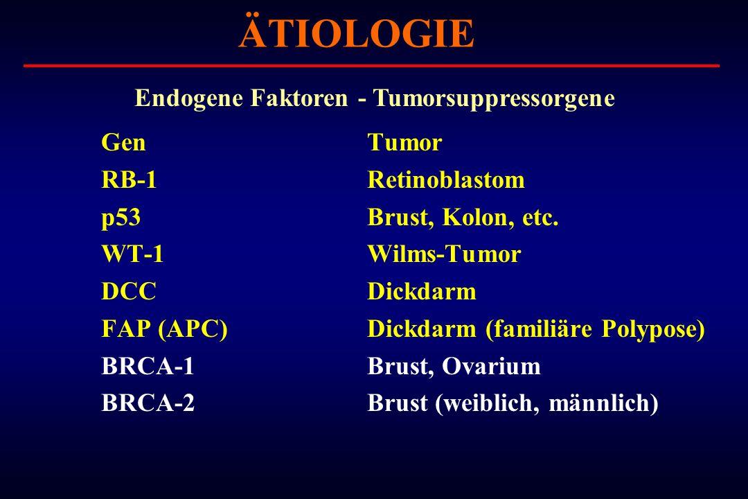 GenTumor RB-1Retinoblastom p53Brust, Kolon, etc. WT-1Wilms-Tumor DCCDickdarm FAP (APC)Dickdarm (familiäre Polypose) BRCA-1Brust, Ovarium BRCA-2Brust (