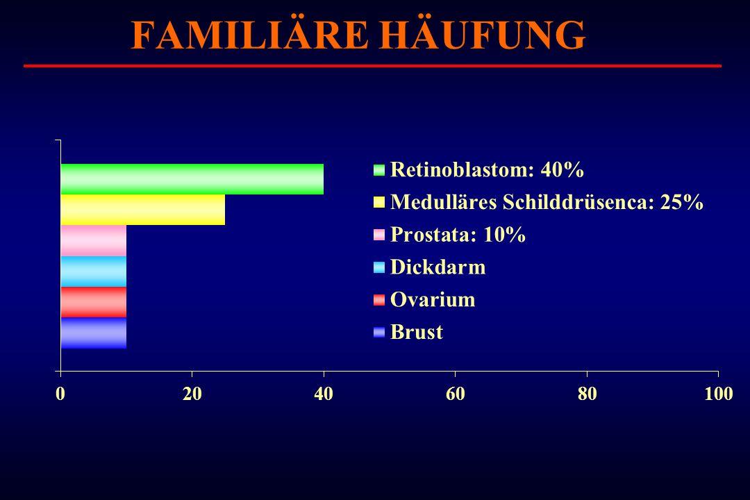 FAMILIÄRE HÄUFUNG