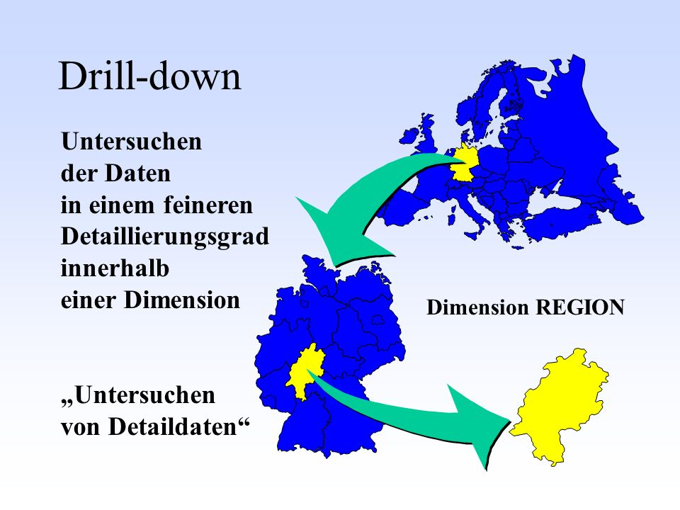 Dimension REGION Untersuchen der Daten in einem feineren Detaillierungsgrad innerhalb einer Dimension Untersuchen von Detaildaten Drill-down