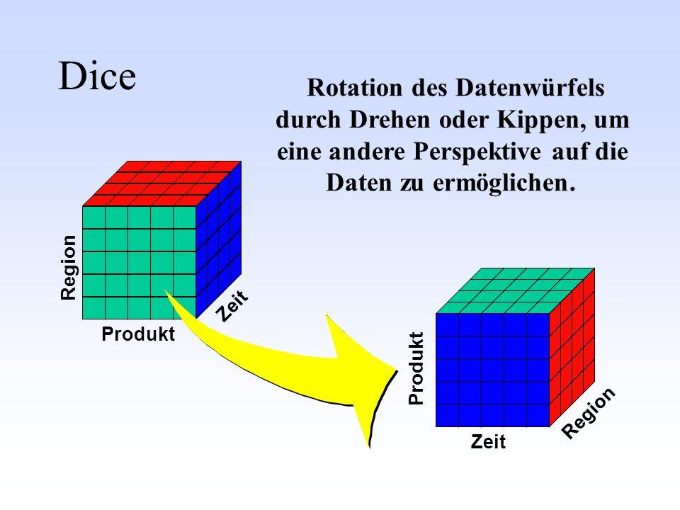 Rotation des Datenwürfels durch Drehen oder Kippen, um eine andere Perspektive auf die Daten zu ermöglichen.