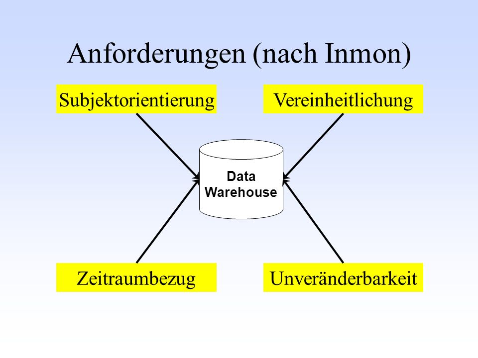 Ad Hoc- Auswertung Reports Spreadsheets Excel etc.