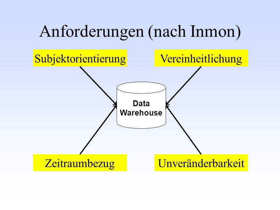 Anforderungen (nach Inmon) SubjektorientierungVereinheitlichung ZeitraumbezugUnveränderbarkeit Data Warehouse