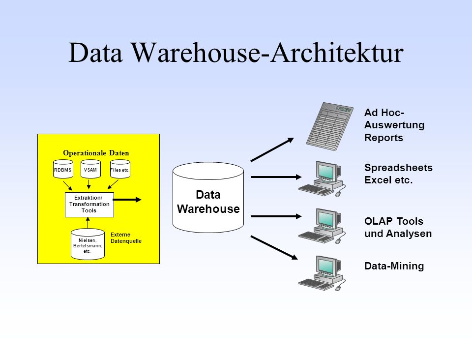 Data Warehouse RDBMS Nielsen, Bertelsmann, etc.VSAM Files etc.