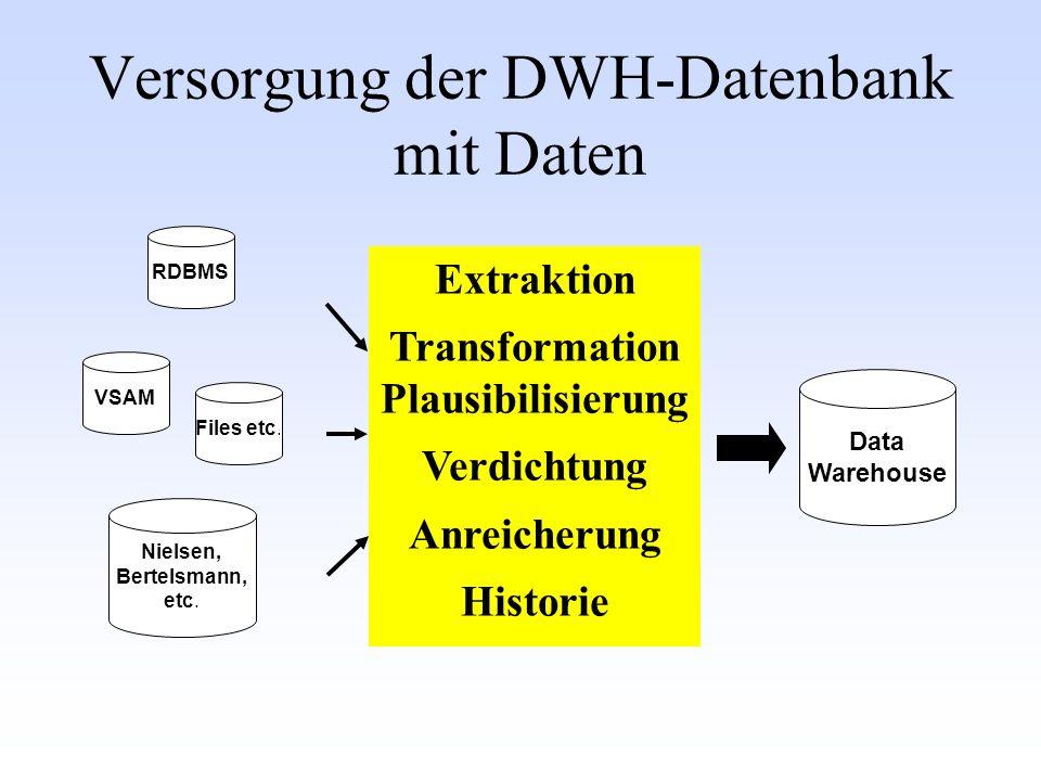 Data Warehouse RDBMS Nielsen, Bertelsmann, etc. VSAM Files etc.