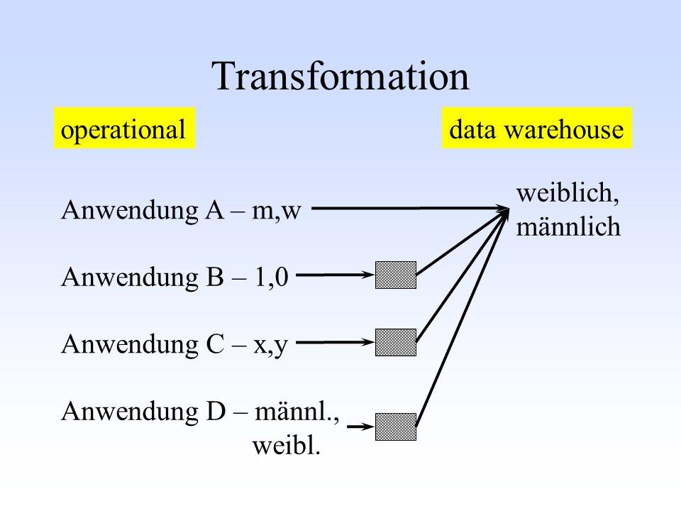 Transformation operationaldata warehouse Anwendung A – m,w Anwendung B – 1,0 Anwendung C – x,y Anwendung D – männl., weibl.