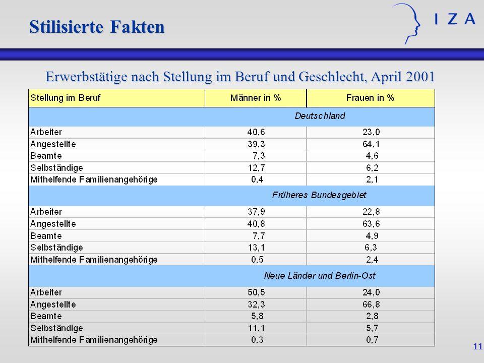 11 Stilisierte Fakten Erwerbstätige nach Stellung im Beruf und Geschlecht, April 2001