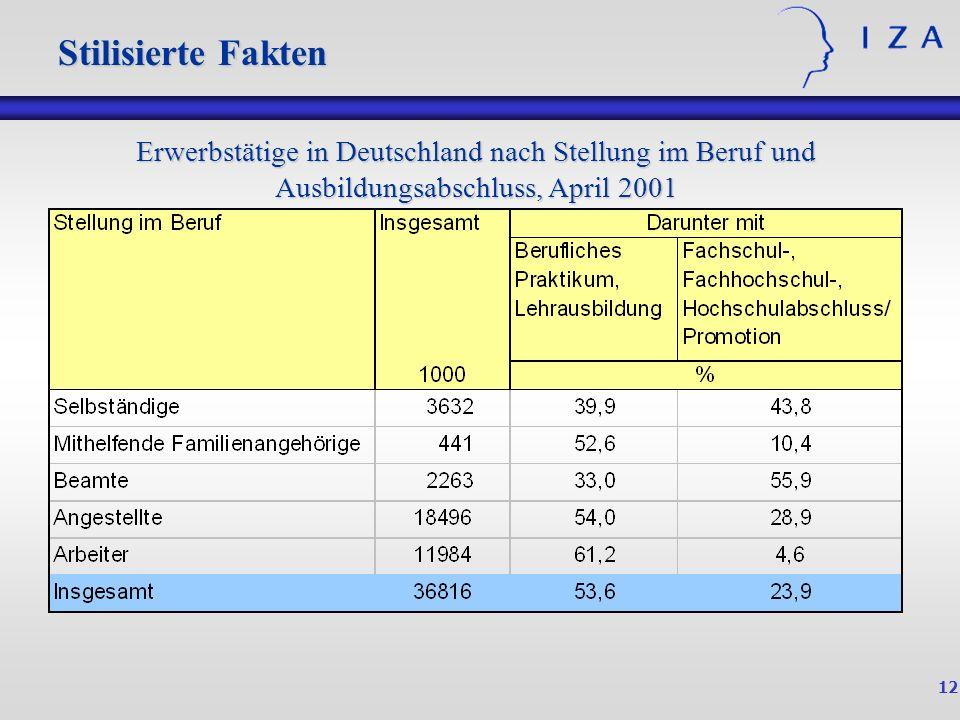 12 Stilisierte Fakten Erwerbstätige in Deutschland nach Stellung im Beruf und Ausbildungsabschluss, April 2001