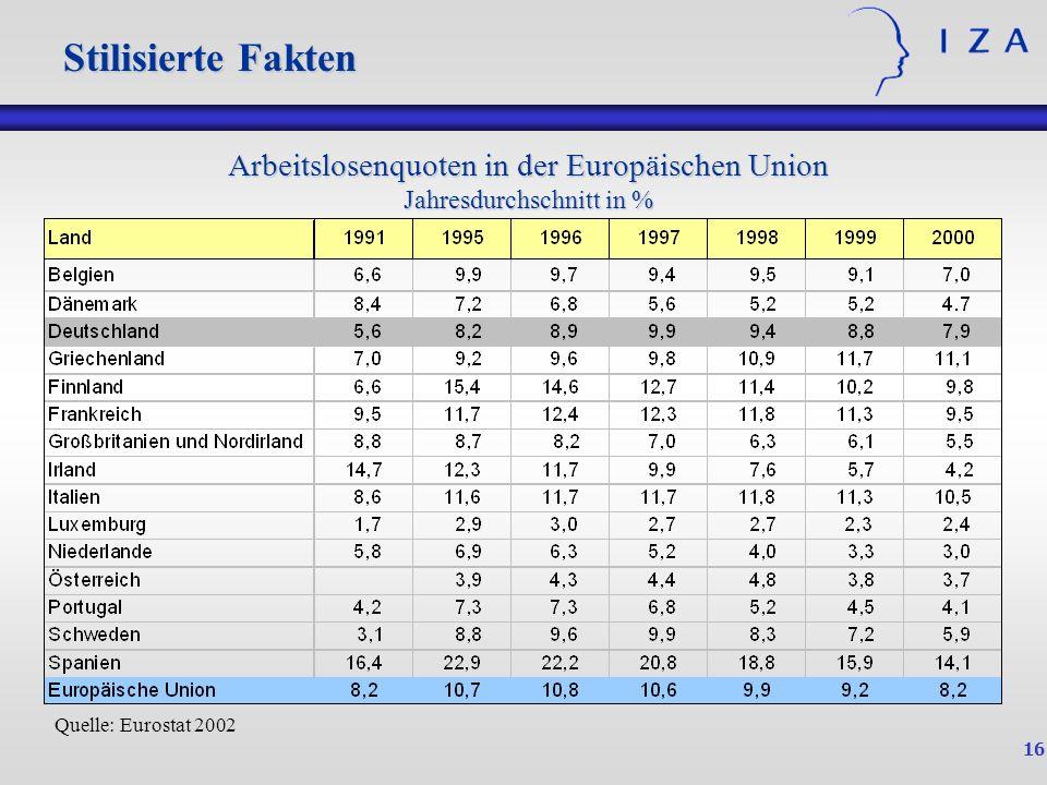 16 Quelle: Eurostat 2002 Arbeitslosenquoten in der Europäischen Union Jahresdurchschnitt in % Stilisierte Fakten