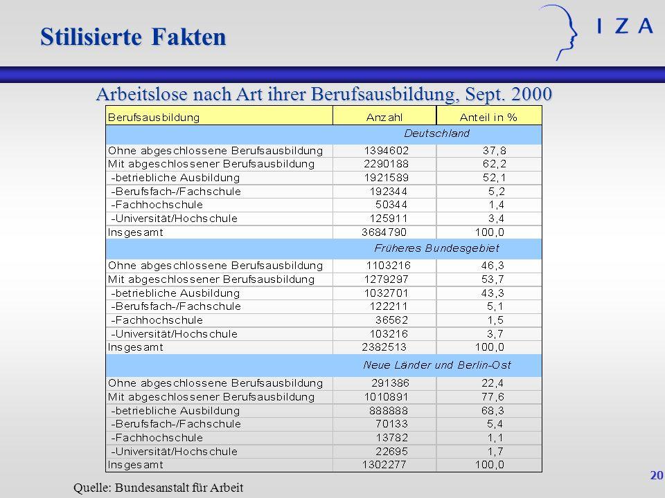 20 Stilisierte Fakten Quelle: Bundesanstalt für Arbeit Arbeitslose nach Art ihrer Berufsausbildung, Sept. 2000