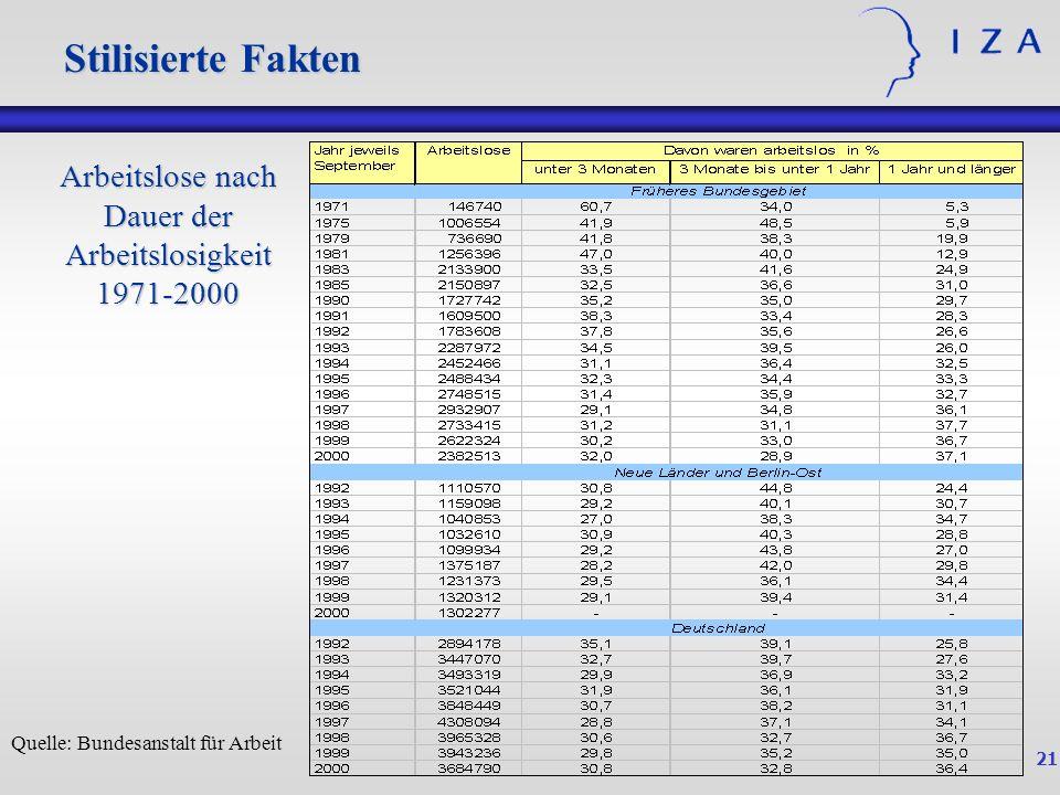 21 Stilisierte Fakten Quelle: Bundesanstalt für Arbeit Arbeitslose nach Dauer der Arbeitslosigkeit 1971-2000