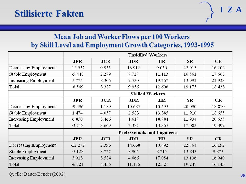 28 Mean Job and Worker Flows per 100 Workers by Skill Level and Employment Growth Categories, 1993-1995 Stilisierte Fakten Quelle: Bauer/Bender (2002)