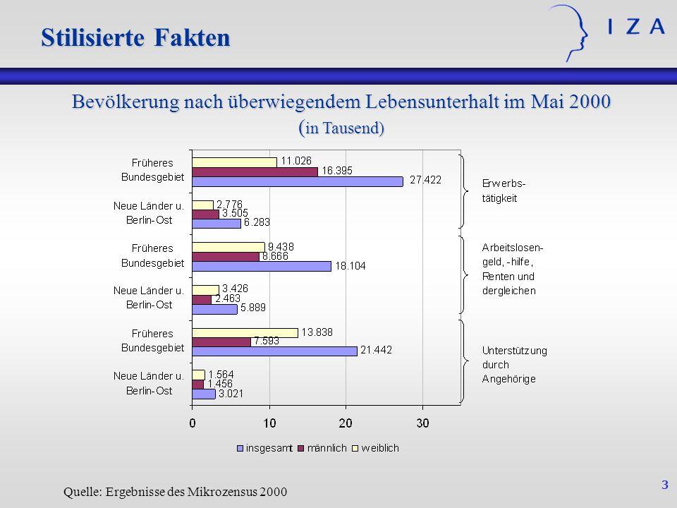 3 Quelle: Ergebnisse des Mikrozensus 2000 Stilisierte Fakten Bevölkerung nach überwiegendem Lebensunterhalt im Mai 2000 ( in Tausend)