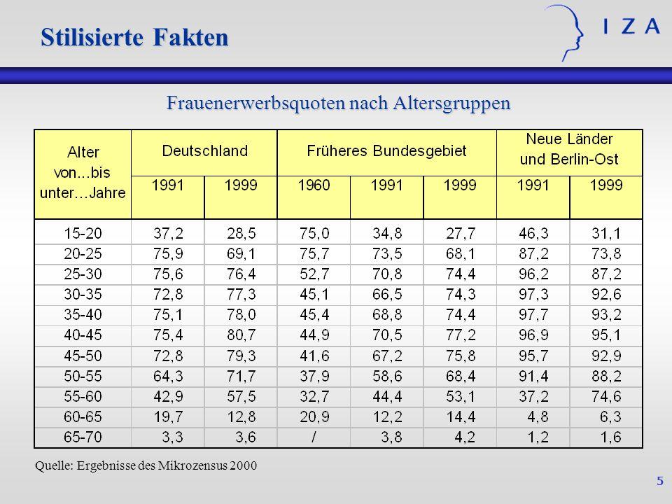 5 Stilisierte Fakten Quelle: Ergebnisse des Mikrozensus 2000 Frauenerwerbsquoten nach Altersgruppen