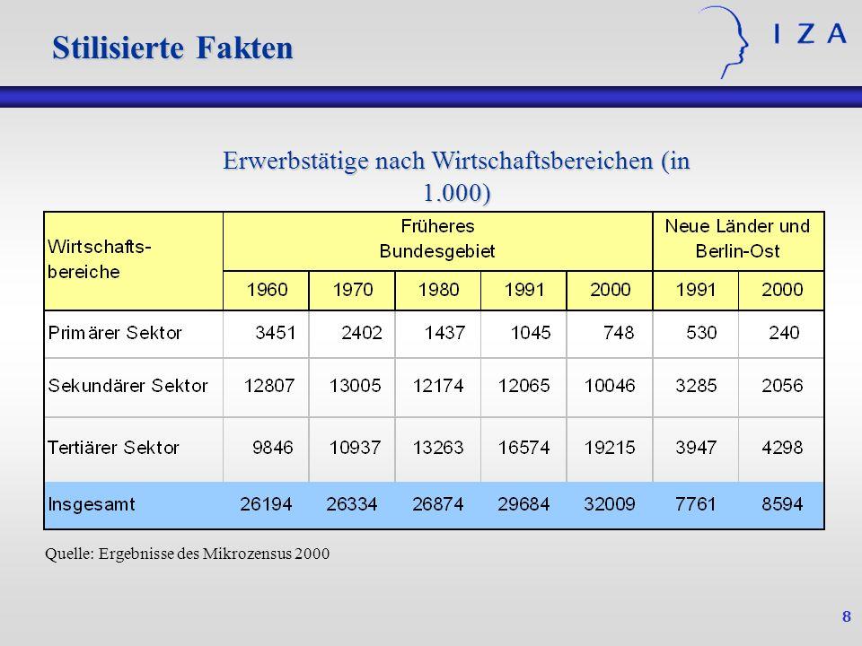 8 Stilisierte Fakten Quelle: Ergebnisse des Mikrozensus 2000 Erwerbstätige nach Wirtschaftsbereichen (in 1.000)