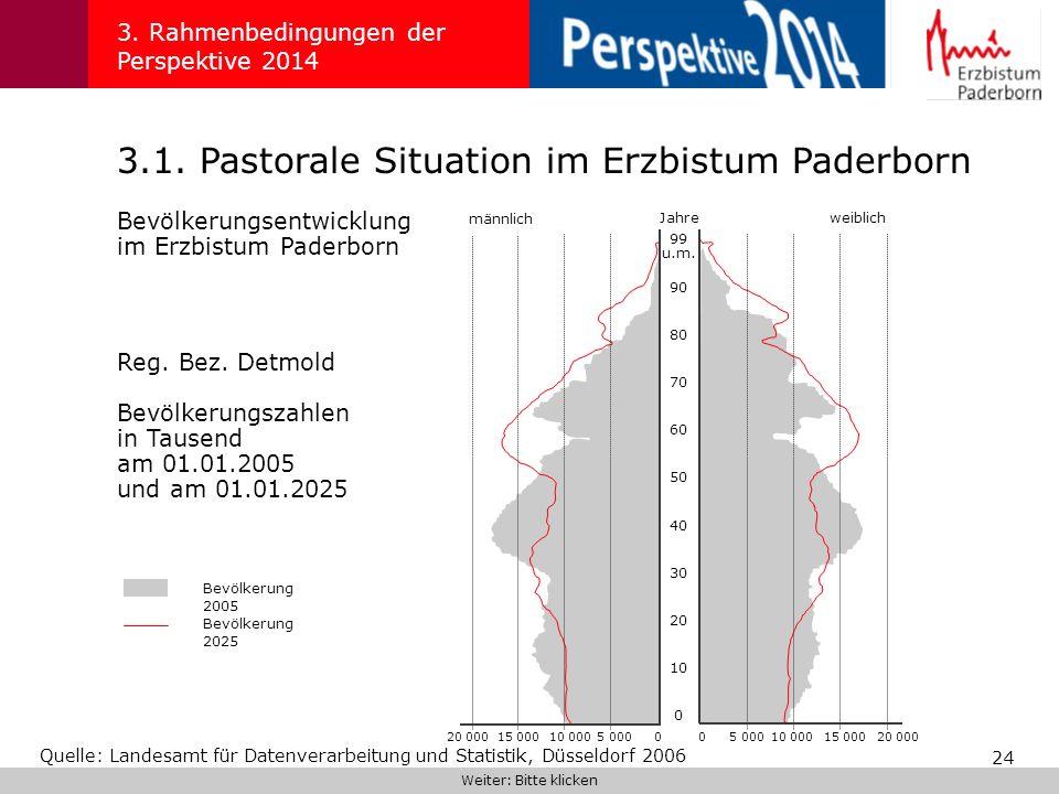 24 3.1. Pastorale Situation im Erzbistum Paderborn 3. Rahmenbedingungen der Perspektive 2014 Weiter: Bitte klicken Bevölkerungsentwicklung im Erzbistu