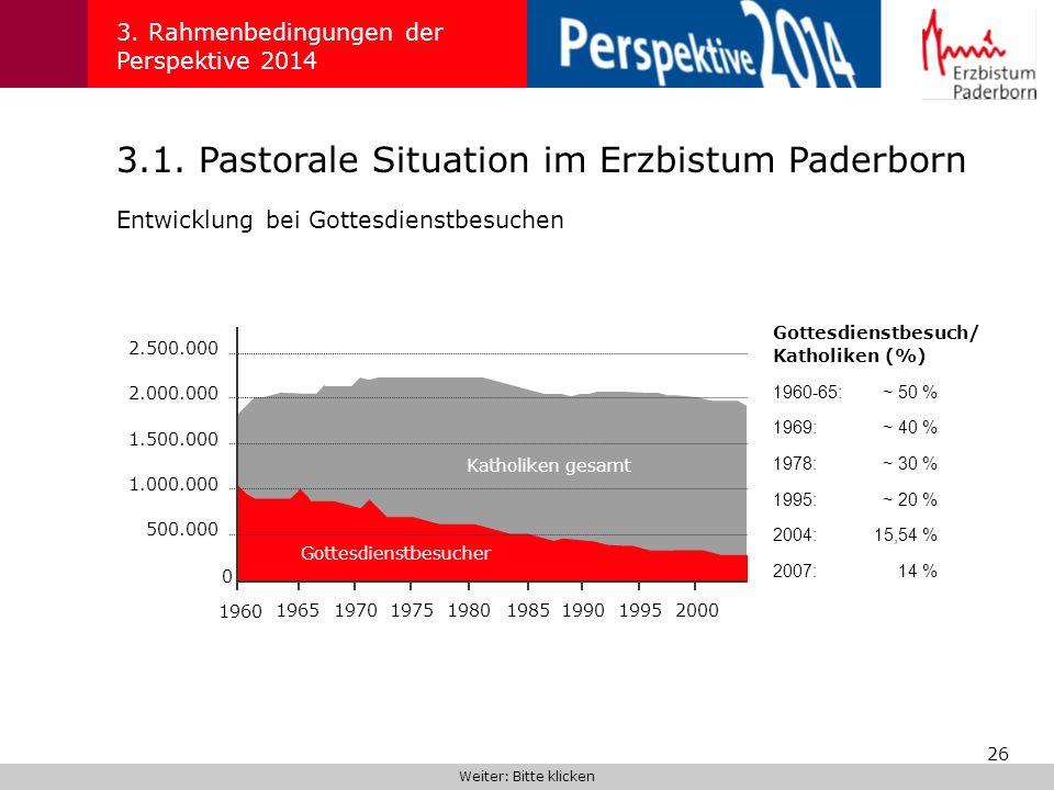 26 3.1. Pastorale Situation im Erzbistum Paderborn 3. Rahmenbedingungen der Perspektive 2014 Weiter: Bitte klicken Entwicklung bei Gottesdienstbesuche