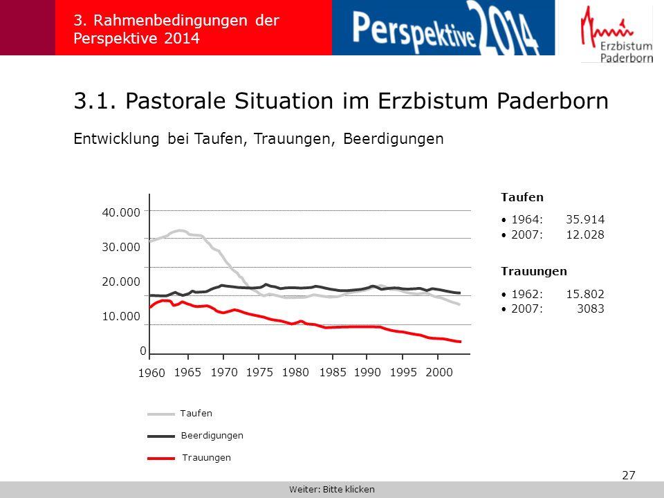 27 3.1. Pastorale Situation im Erzbistum Paderborn 3. Rahmenbedingungen der Perspektive 2014 Weiter: Bitte klicken Entwicklung bei Taufen, Trauungen,