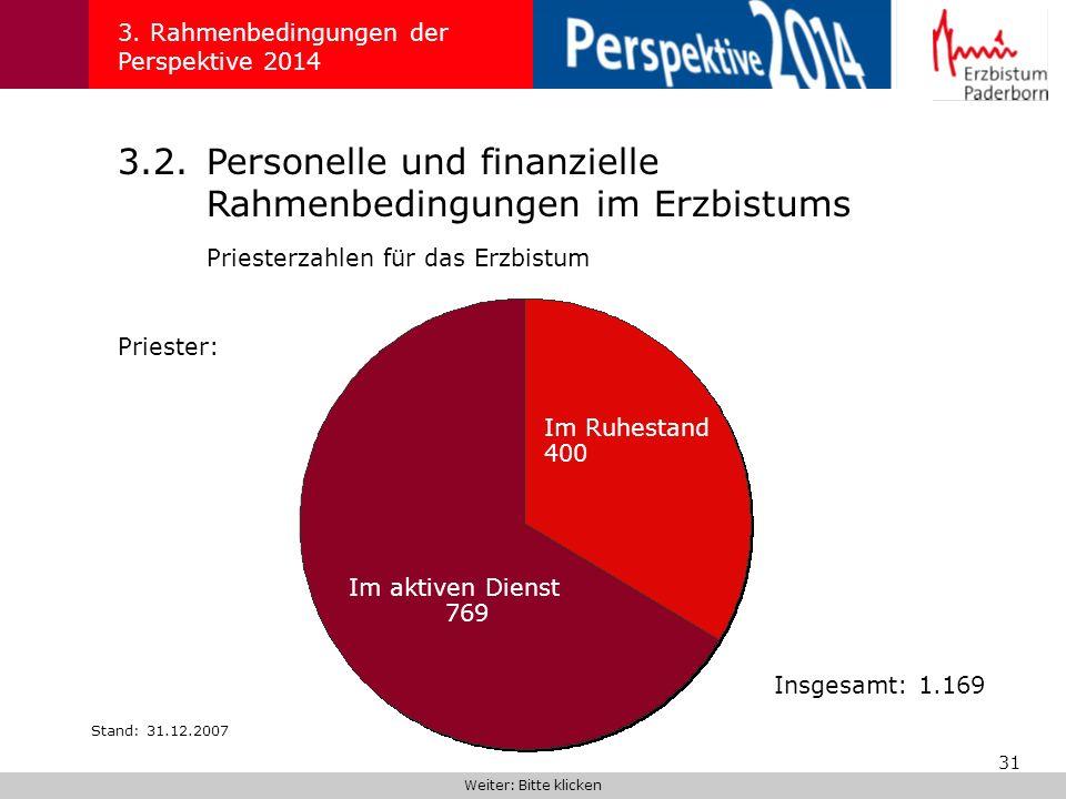 31 3. Rahmenbedingungen der Perspektive 2014 3.2.Personelle und finanzielle Rahmenbedingungen im Erzbistums Priesterzahlen für das Erzbistum Stand: 31