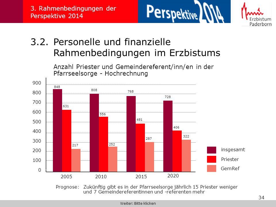 34 3. Rahmenbedingungen der Perspektive 2014 3.2.Personelle und finanzielle Rahmenbedingungen im Erzbistums Anzahl Priester und Gemeindereferent/inn/e