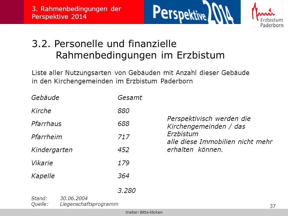37 3.2. Personelle und finanzielle Rahmenbedingungen im Erzbistum 3. Rahmenbedingungen der Perspektive 2014 Liste aller Nutzungsarten von Gebäuden mit