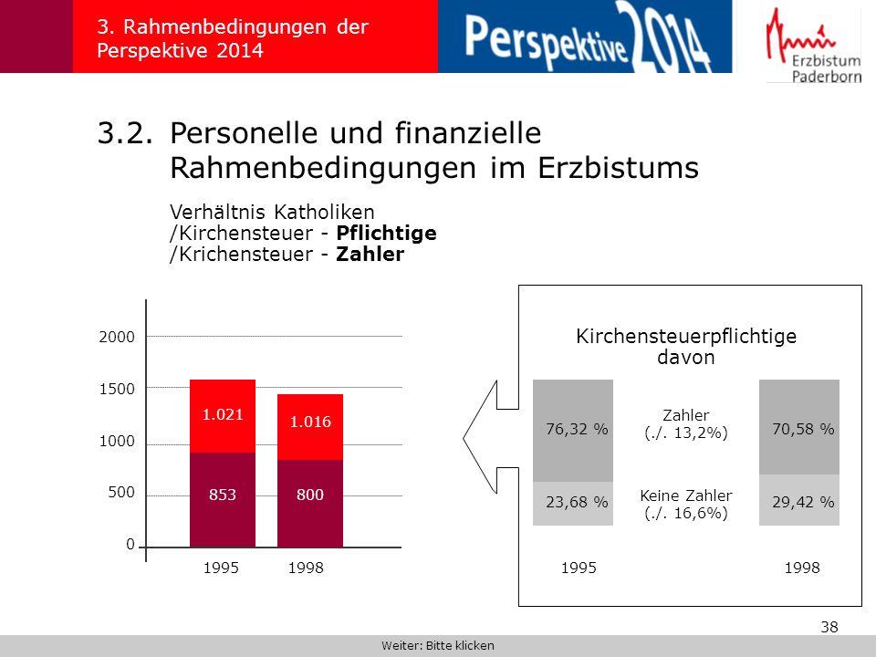 38 3.2.Personelle und finanzielle Rahmenbedingungen im Erzbistums Verhältnis Katholiken /Kirchensteuer - Pflichtige /Krichensteuer - Zahler 3. Rahmenb