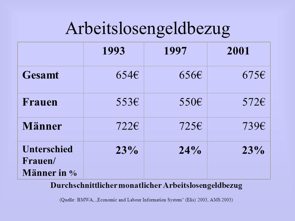 Arbeitslosengeldbezug Durchschnittlicher monatlicher Arbeitslosengeldbezug (Quelle: BMWA, Economic and Labour Information System (Elis) 2003, AMS 2003