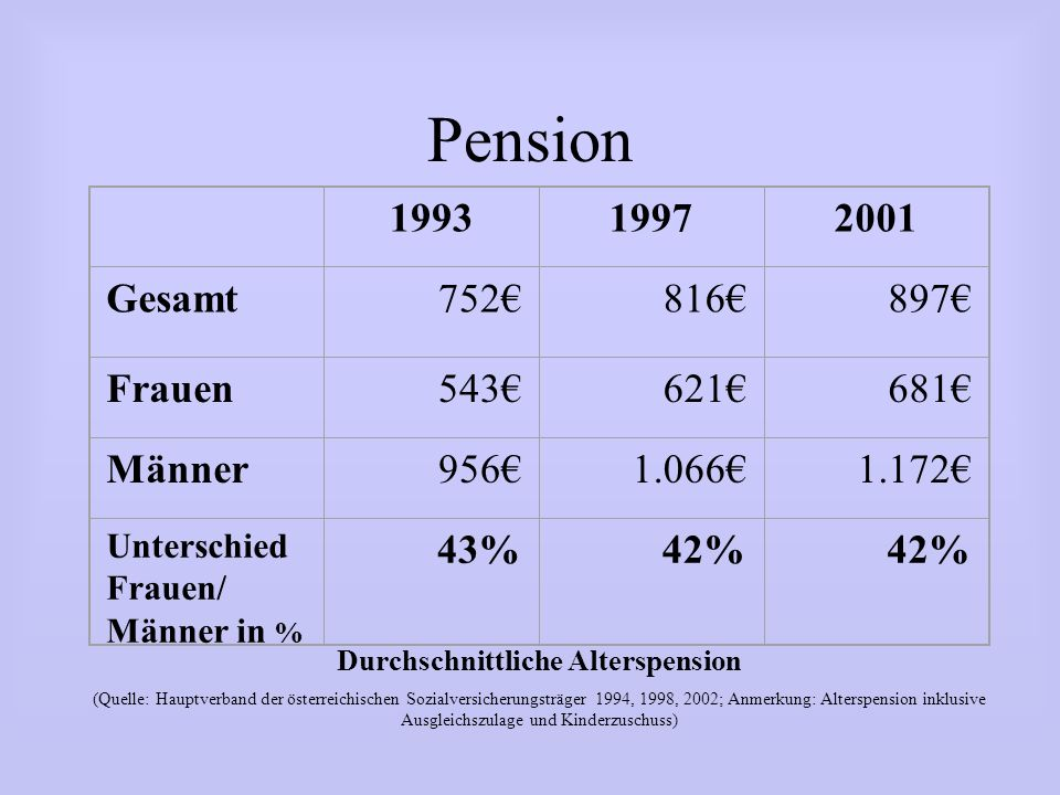 Pension 199319972001 Gesamt752816897 Frauen543621681 Männer9561.0661.172 Unterschied Frauen/ Männer in % 43%42% Durchschnittliche Alterspension (Quell