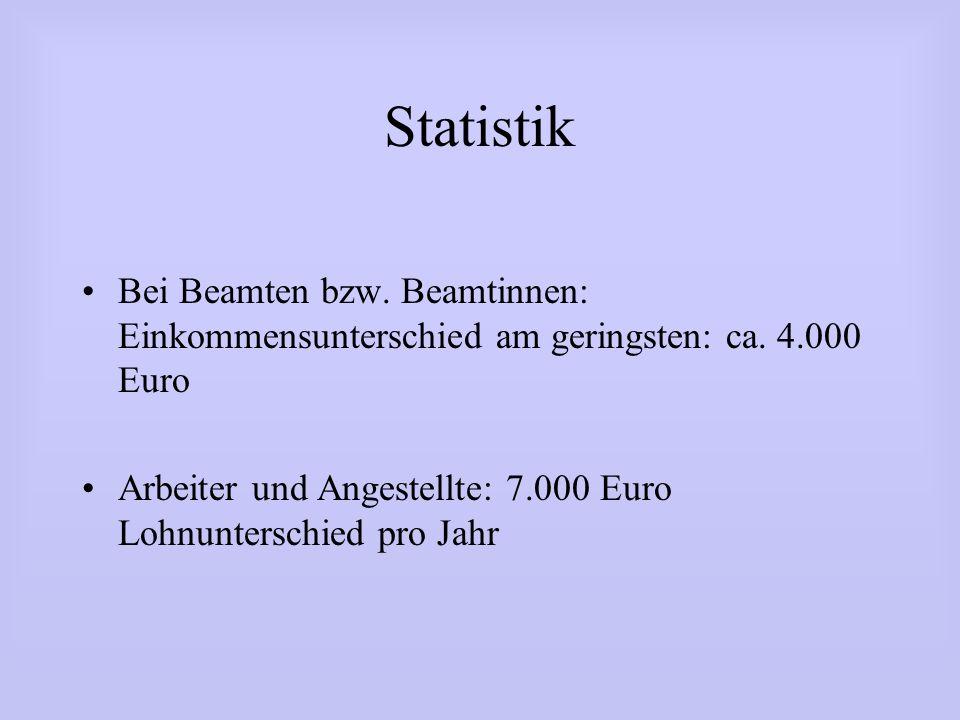 Statistik Bei Beamten bzw. Beamtinnen: Einkommensunterschied am geringsten: ca. 4.000 Euro Arbeiter und Angestellte: 7.000 Euro Lohnunterschied pro Ja