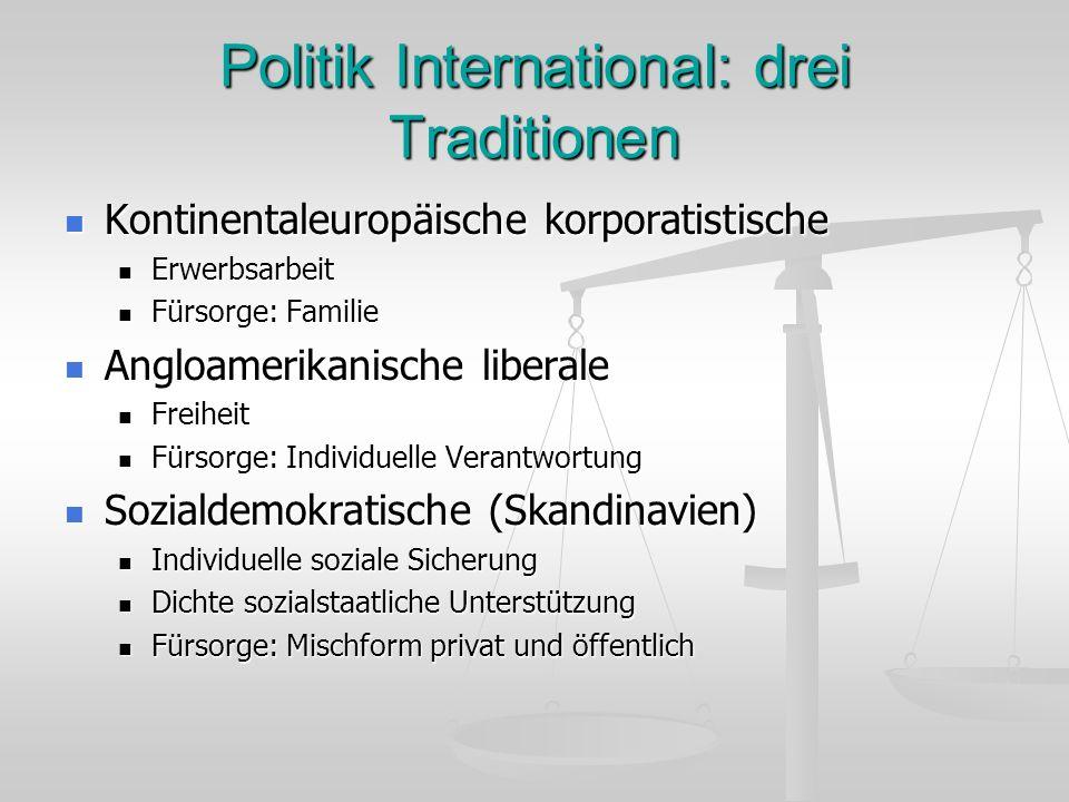 Politik International: drei Traditionen Kontinentaleuropäische korporatistische Kontinentaleuropäische korporatistische Erwerbsarbeit Erwerbsarbeit Fü