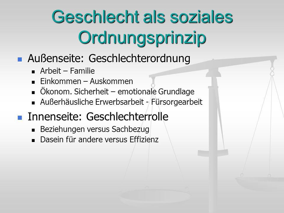 Geschlecht als soziales Ordnungsprinzip Außenseite: Geschlechterordnung Außenseite: Geschlechterordnung Arbeit – Familie Arbeit – Familie Einkommen –