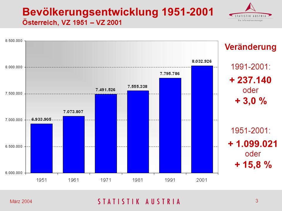 4 März 2004 Bevölkerungsentwicklung 1991-2001 nach Einzeljahren (Jahresmitte) Starke Zunahme bis 1994 Schwache Zunahme 1995 bis 1998 Wieder stärkere Zunahme seit 1999 Knapp vor Jahreswende 1999/2000 Überschreitung der 8 Mio.-Grenze
