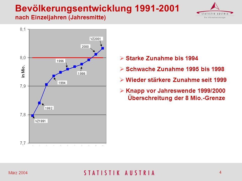 35 März 2004 AUSLÄNDER INLÄNDER INSGESAMT (Inländer und Ausländer) Wanderungsstatistik (Außenwanderungen) Zuzüge, Wegzüge, Saldo