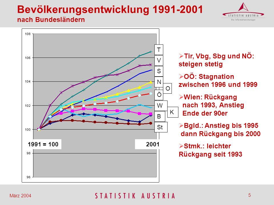 6 März 2004 Geburtenbilanz Wanderungsbilanz 29,2 % 70,8 % Bevölkerungsveränderung 1991- 2001 (VZ 1991 – VZ 2001) infolge...