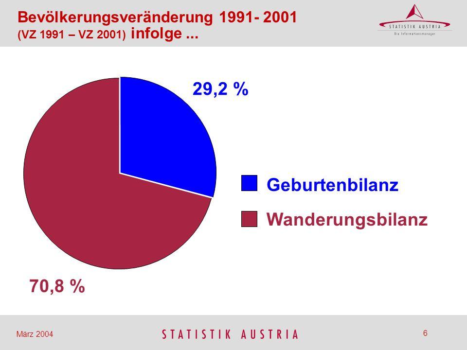 47 März 2004 Anteil der über 60-Jährigen im Jahr 2050 in % 32,8 35,1 35,5 36,0 39,8 39,5 41,0 32,2 37,0 Bevölkerungsentwicklung nach Bundesländern bis 2050