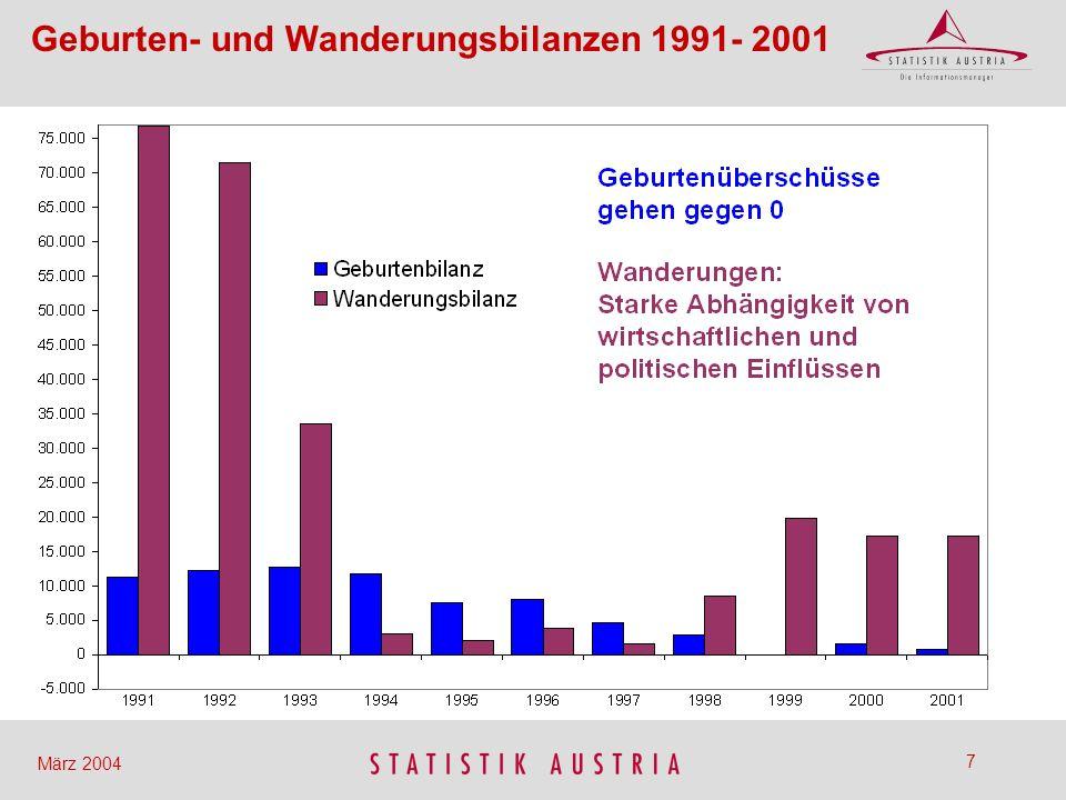 38 März 2004 95+95+ 2001 Lebensjahre männlichweiblich Personen Bevölkerungspyramiden für Österreich 1,72,92,7 5,04,24,6 1,41,01,1 in Mio.