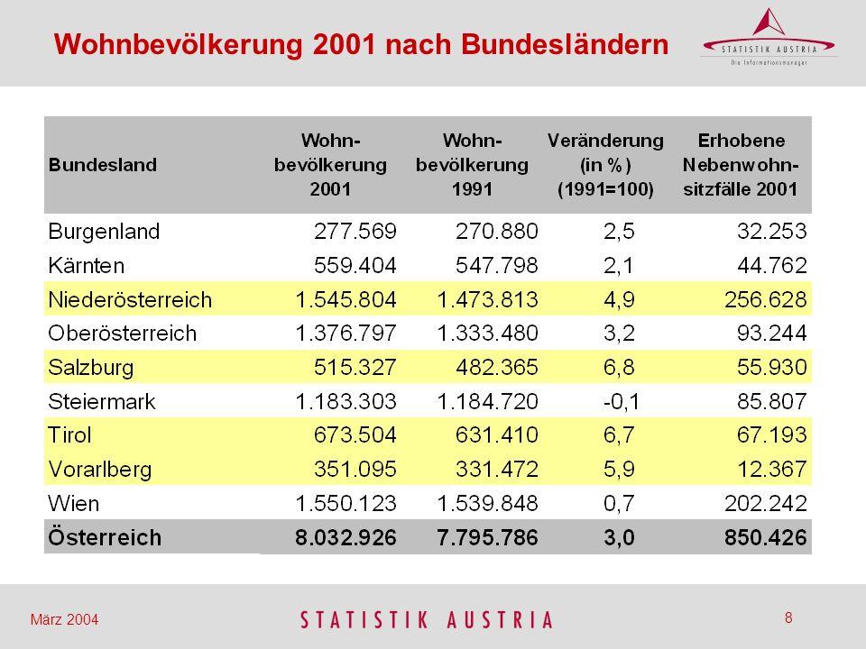 9 März 2004 Bevölkerungsveränderung 1991- 2001 durch Geburtenbilanz In % der Wohnbev.