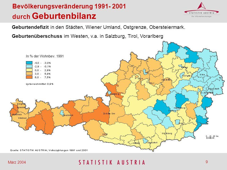 10 März 2004 Bevölkerungsveränderung 1991- 2001 nach Politischen Bezirken Zuwachs im Stadt-Umland und in Tirol.
