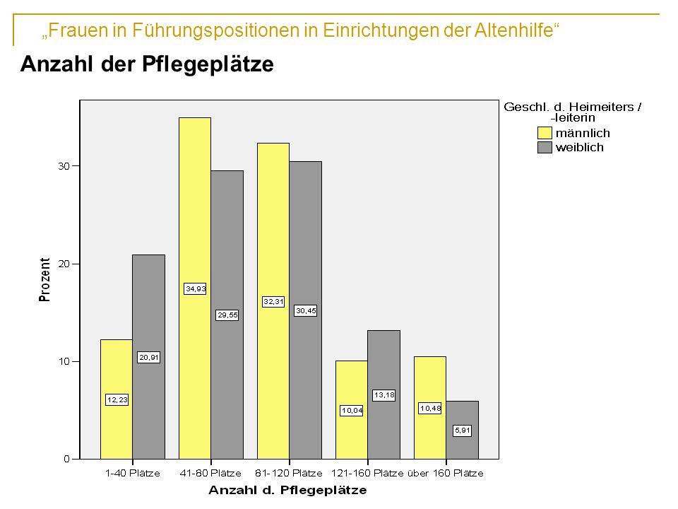 Frauen in Führungspositionen in Einrichtungen der Altenhilfe 13. Fachtagung der DAWG, Hochschule Vechta Anzahl der Pflegeplätze