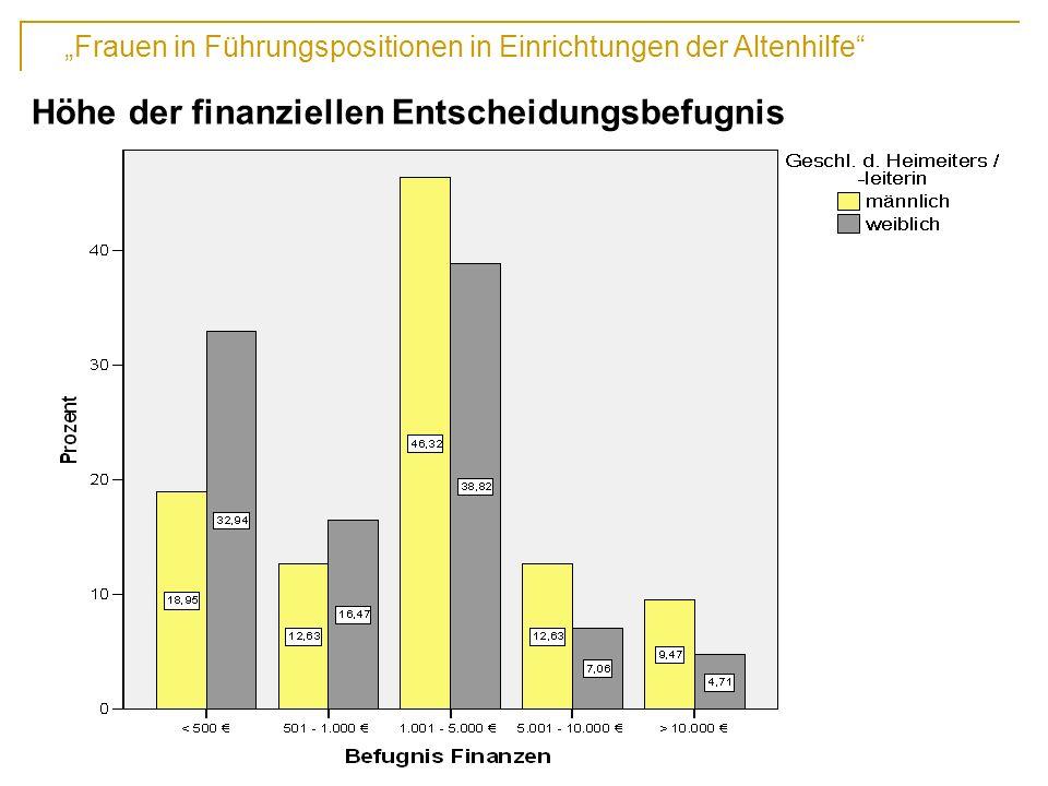 Frauen in Führungspositionen in Einrichtungen der Altenhilfe 13. Fachtagung der DAWG, Hochschule Vechta Höhe der finanziellen Entscheidungsbefugnis