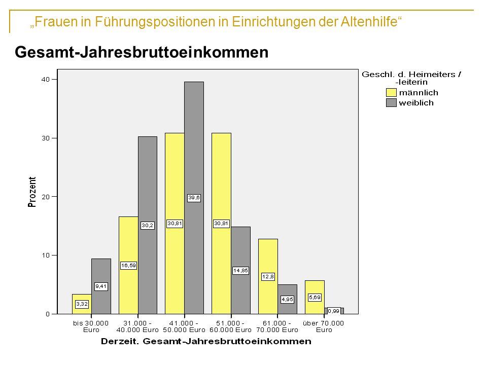 Frauen in Führungspositionen in Einrichtungen der Altenhilfe 13. Fachtagung der DAWG, Hochschule Vechta Gesamt-Jahresbruttoeinkommen
