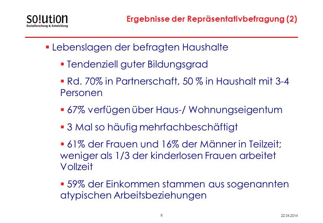 9 22.04.2014 Ergebnisse der Repräsentativbefragung (2) Lebenslagen der befragten Haushalte Tendenziell guter Bildungsgrad Rd.