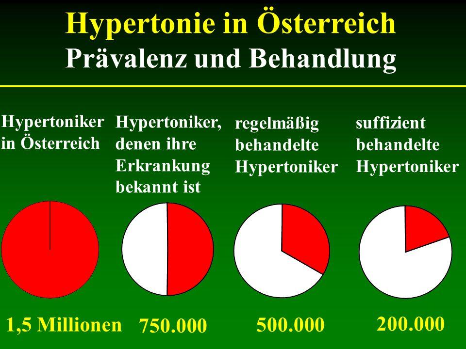 Hypertonie in Österreich Prävalenz und Behandlung Hypertoniker in Österreich Hypertoniker, denen ihre Erkrankung bekannt ist regelmäßig behandelte Hyp