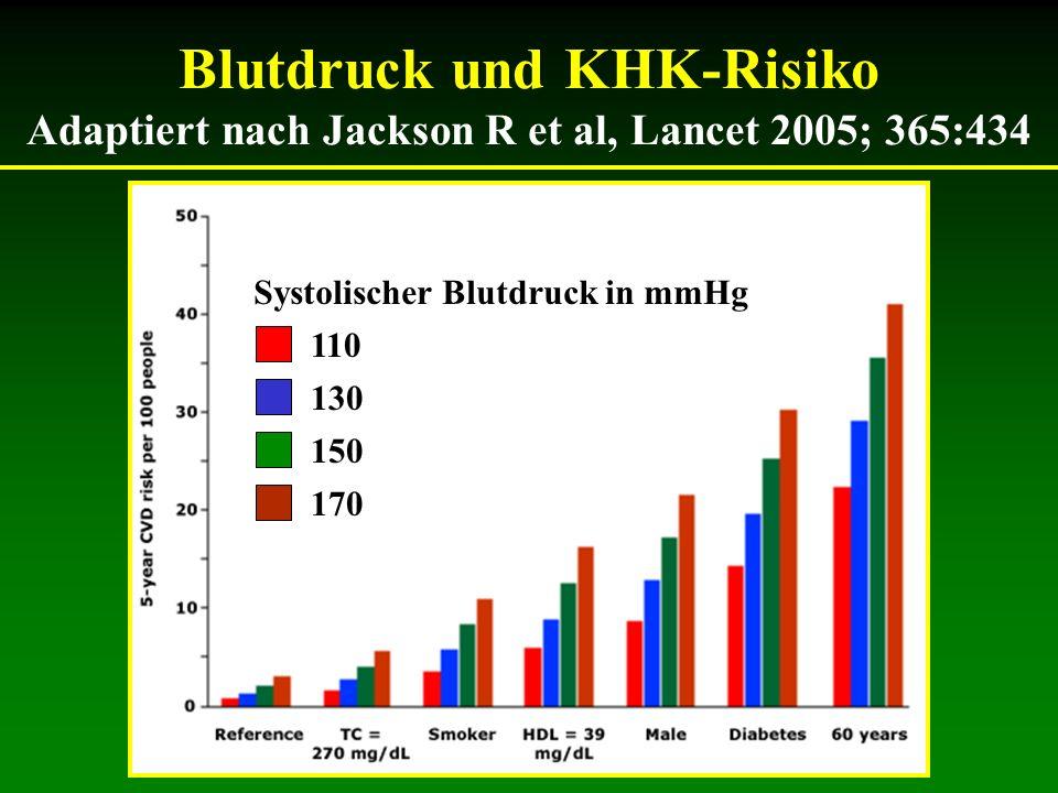 Blutdruck und KHK-Risiko Adaptiert nach Jackson R et al, Lancet 2005; 365:434 Systolischer Blutdruck in mmHg 110 130 150 170