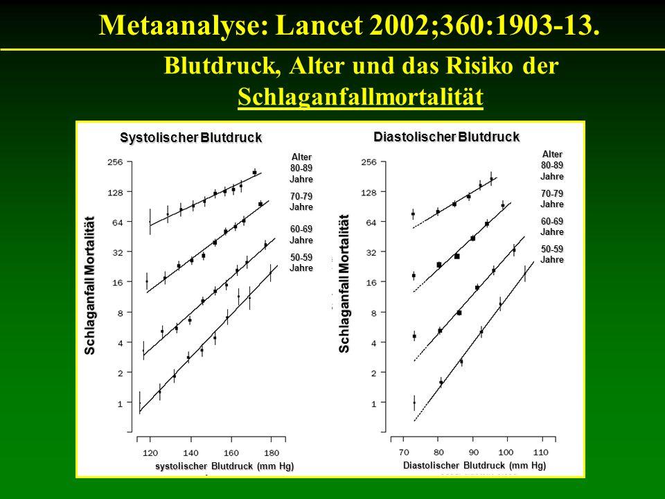 Metaanalyse: Lancet 2002;360:1903-13. Blutdruck, Alter und das Risiko der Schlaganfallmortalität Alter80-89Jahre70-79Jahre60-69Jahre50-59Jahre Alter80