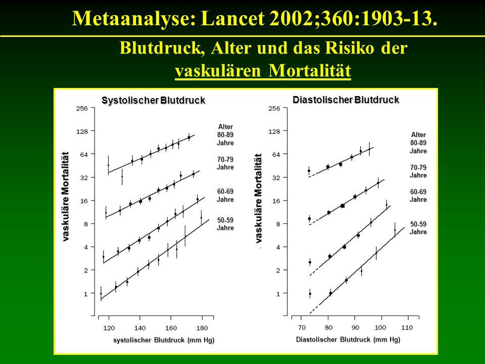 Metaanalyse: Lancet 2002;360:1903-13. Blutdruck, Alter und das Risiko der vaskulären Mortalität Alter80-89Jahre70-79Jahre60-69Jahre50-59Jahre Alter80-
