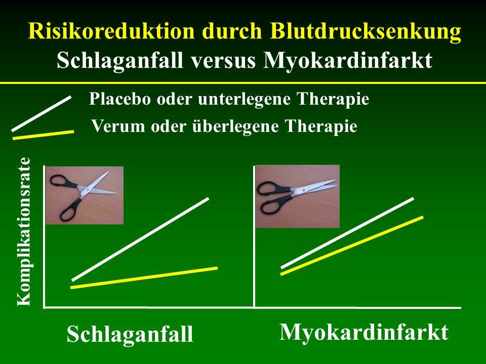 Placebo oder unterlegene Therapie Verum oder überlegene Therapie Komplikationsrate Schlaganfall Risikoreduktion durch Blutdrucksenkung Schlaganfall ve