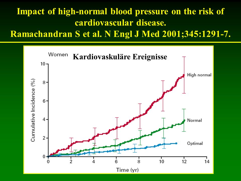 Impact of high-normal blood pressure on the risk of cardiovascular disease. Ramachandran S et al. N Engl J Med 2001;345:1291-7. Kardiovaskuläre Ereign