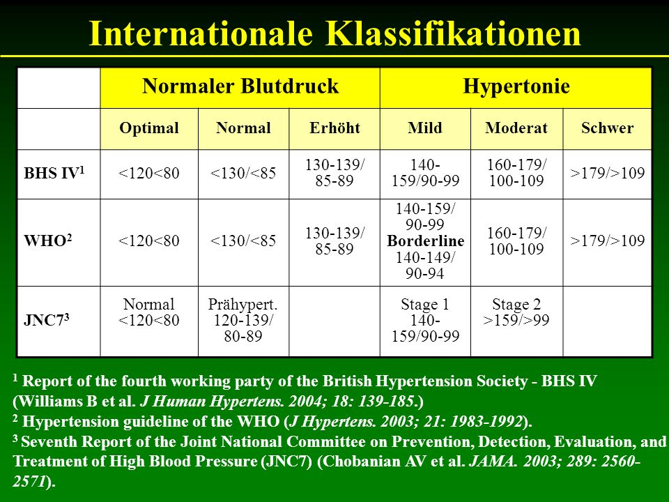 Internationale Klassifikationen 1 Report of the fourth working party of the British Hypertension Society - BHS IV (Williams B et al. J Human Hypertens