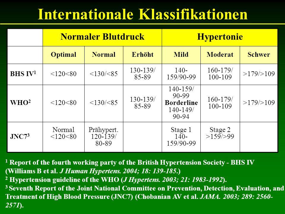 Patientenbeispiel 1 ParameterPatientin 1 Geschlechtweiblich Alter (Jahre)50 Größe (cm)166 Gewicht (kg)83 BMI (kg/m2)30 Raucher/innein Blutdruck (mm/Hg)150 / 95 bis 180 / 110 FamlienanameseVater Schlaganfall mit 65a Cholesterin (mg/dl)280 mg/dl Triglyzeride180 mg/dl HDL-C35 mg/dl LDL-C210 mg/dl Non-HDL-C245 mg/dl AtheroskleroseNein Diabetes?